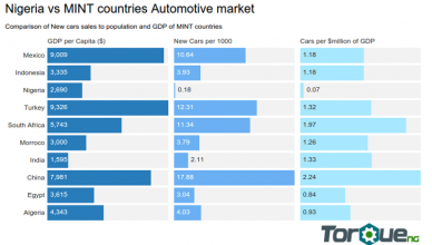 Nigerian car market