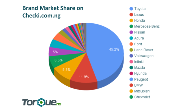 most popular used cars